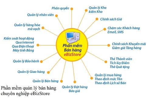 top-7-cong-ty-cung-cap-giai-phap-phan-mem-tot-nhat-viet-nam-3