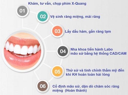 top-10-dia-chi-boc-rang-su-dep-uy-tin-nhat-tai-tphcm-6